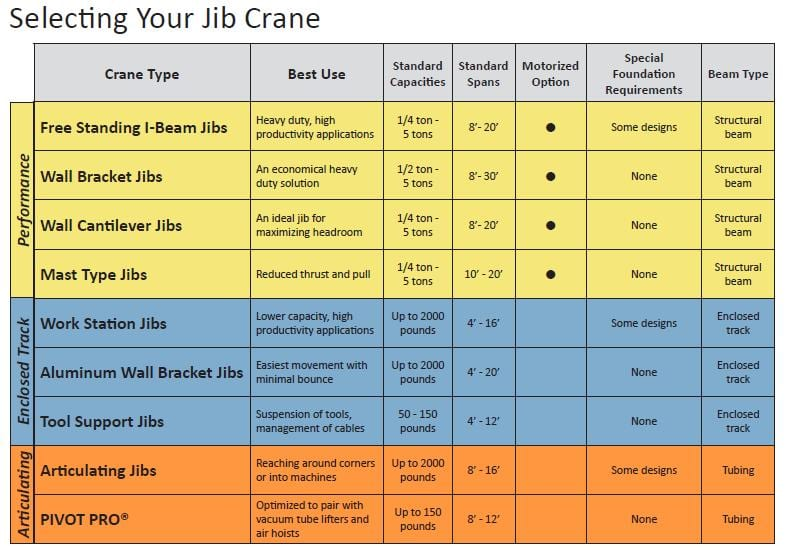 Jib Crane Nomenclature : Jib crane specifications drawings pricing