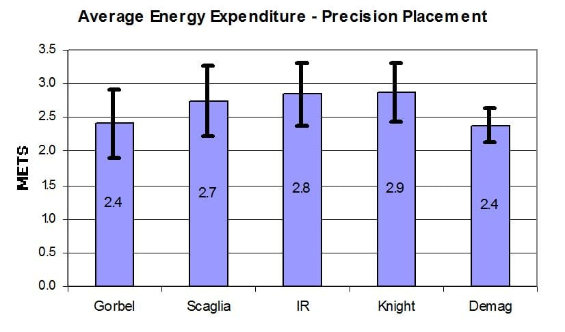 Figure 10 Average Energy Expenditure Precision placement