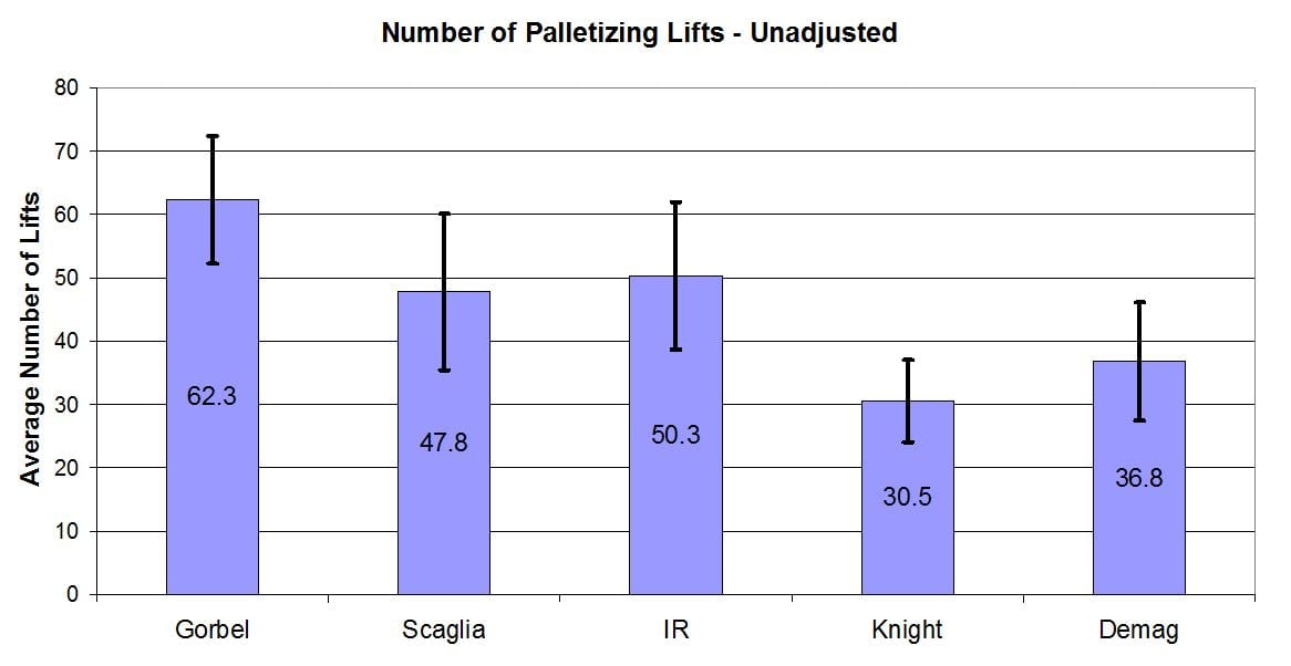 Figure 5 Number of Palletzing Lifts