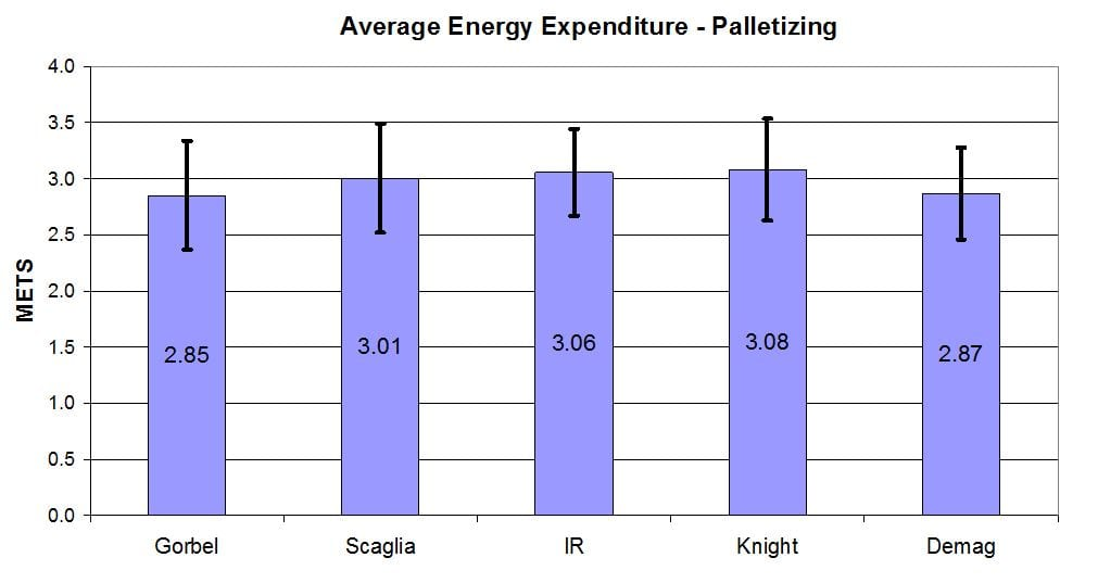 Energy Expenditure Palletizing