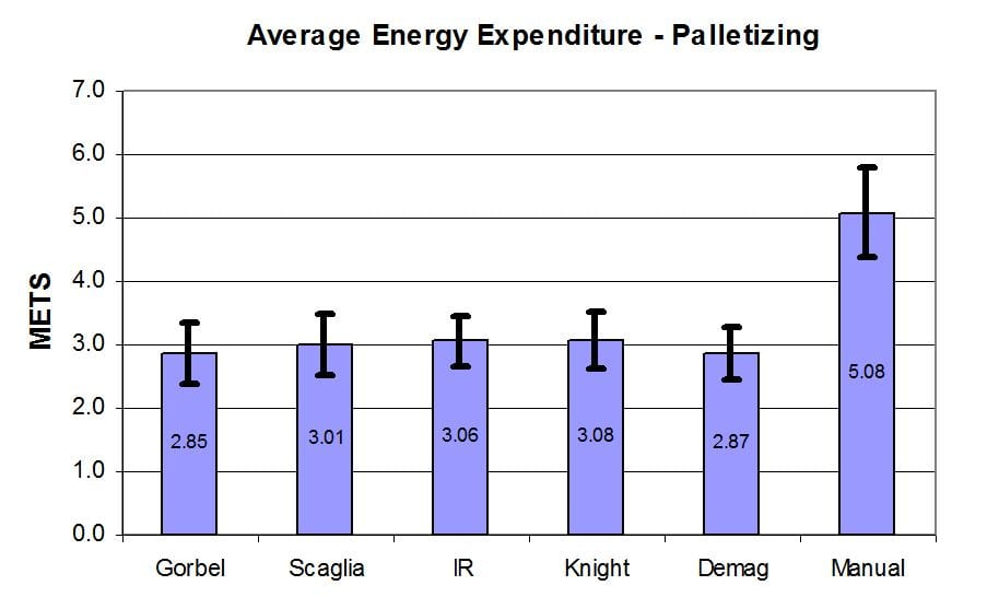 Avg Energy Expenditure Palletzing