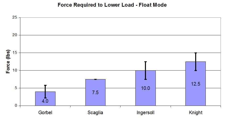 Force Required to Lower Load - Gorbel G Force