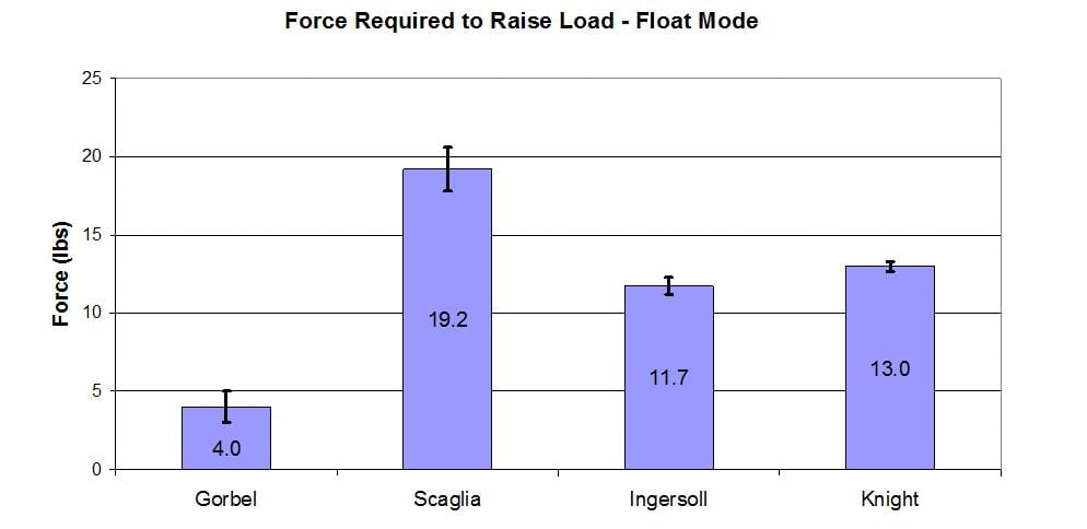 Force required to raise load - Float Mode G-Force