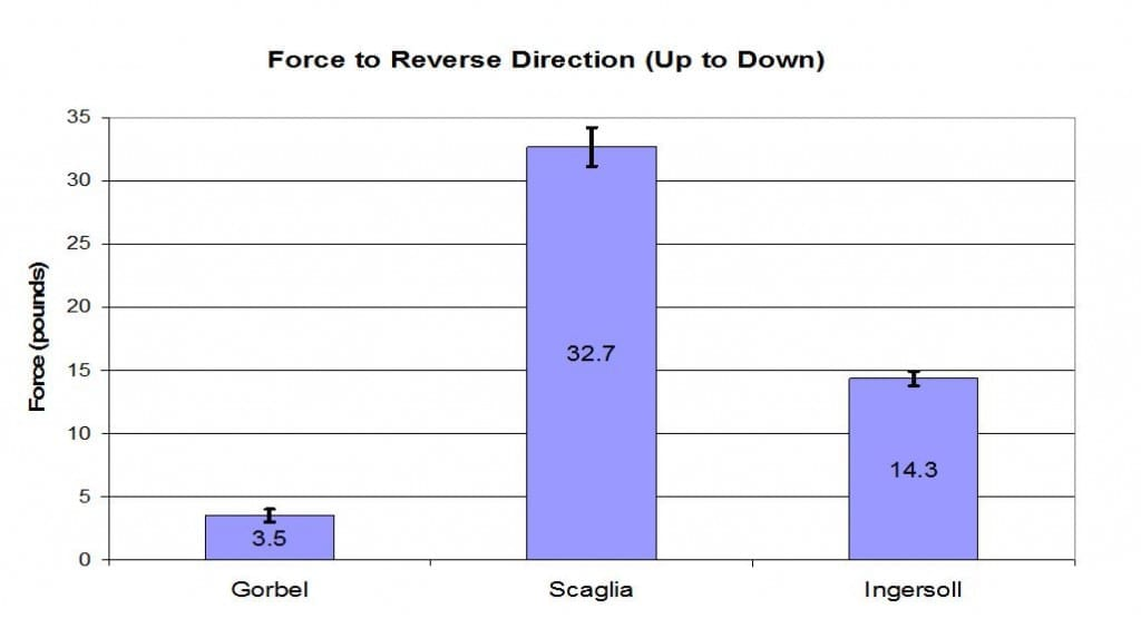 Force to reverse direction - up to down