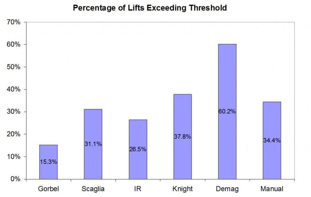 Percentage of Lifts Exceeding Threshold